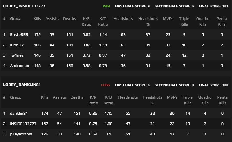Najdłuższy mecz CSGO - statystyki