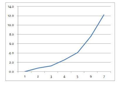 Grafik pertumbuhan kacang hijau