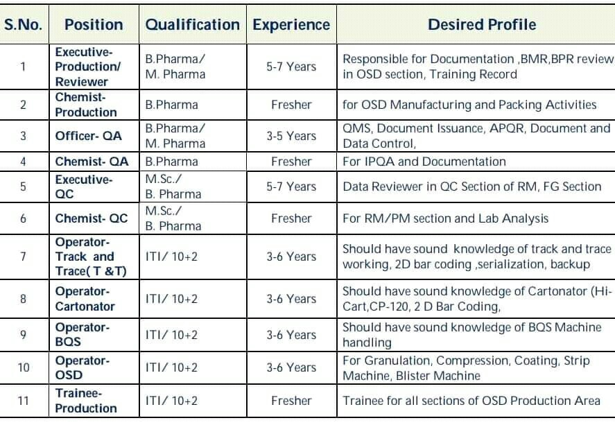 Walk in Interview For 12th Pass, ITI, B Pharma, M.Bharma, M.Sc in Galpha Laboratories Limited, Solan H.P.