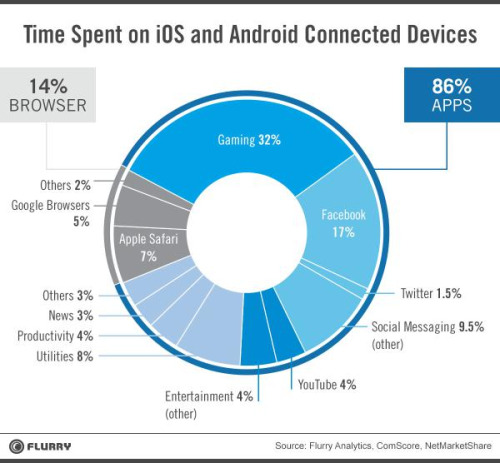 Flurry Analytics: Time spent on iOS and Android connected devices