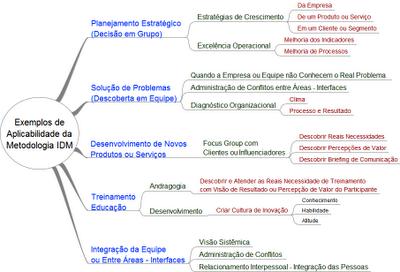 Facilitação de Workshop com Metodologia IDM Innovation Decision Mapping