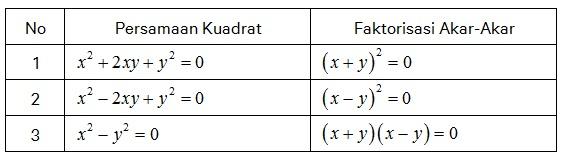 Materi Matematika Kelas 9 - Persamaan dan Fungsi Kuadrat