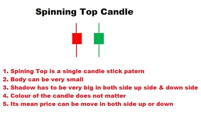 Spinning Top Candlestick Definition