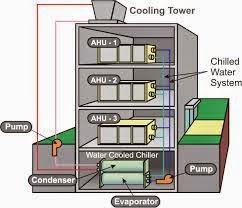 Sistem AC Sentral