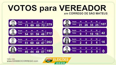 Votação para os vereadores de Córrego de São Mateus