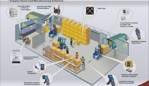 Pengetahuan Dasar Warehouse Management System