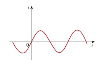 alternating current waveform