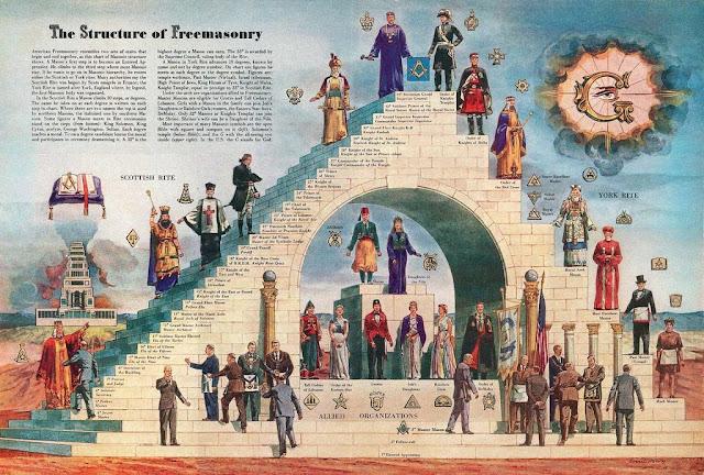 أصل الماسونية العام