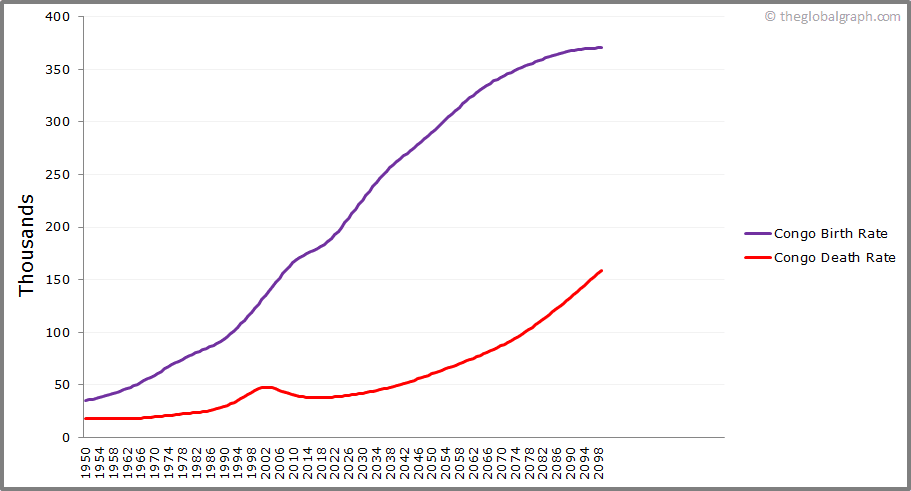 Congo  Birth and Death Rate