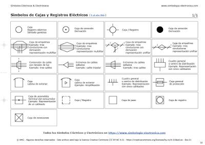 Símbolos de Cajas y Registros Eléctricos
