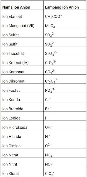 Tabel ion ainon