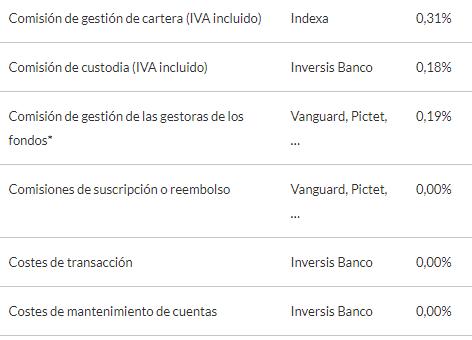 comisiones-indexa-capital