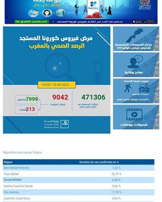 عاجل..المغرب يعلن عن تسجيل 45 إصابة جديدة مؤكدة ليرتفع العدد إلى 9042 مع تسجيل 6 حالات شفاء✍️👇👇👇