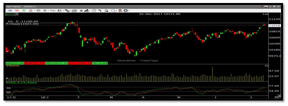 Nifty Daily Chart by CapitalHeight