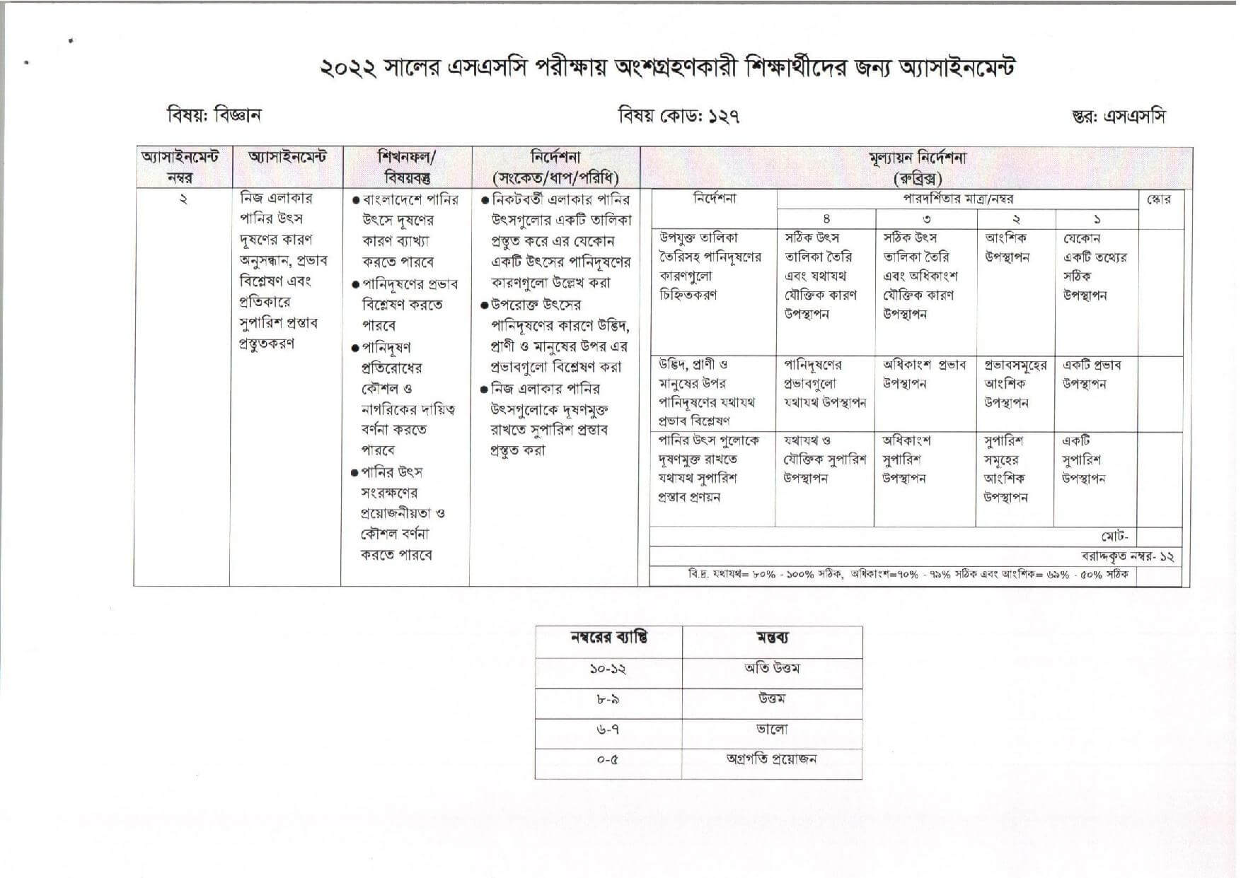 SSC Science Assignment 5th Week