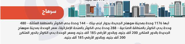 أسعار شقق الإسكان الاجتماعى للمصريين