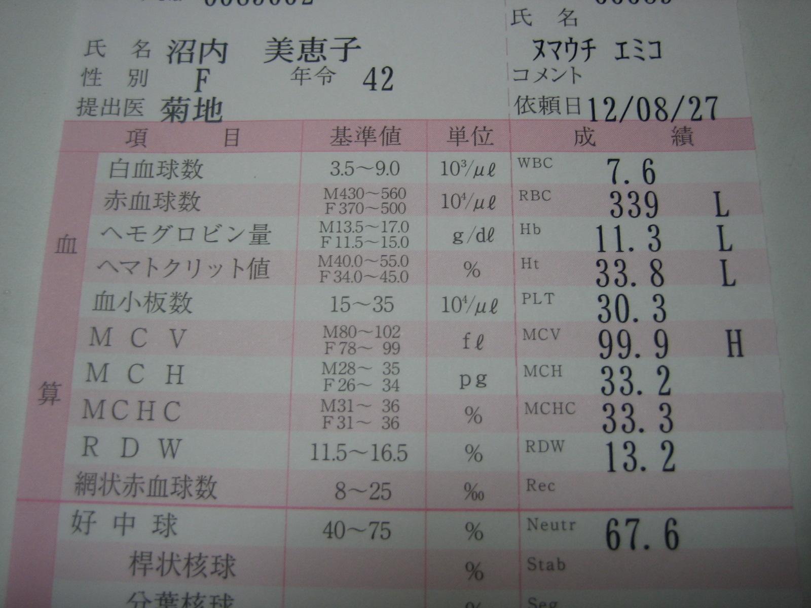 東海アマの白血病予報(2012年3月まで)