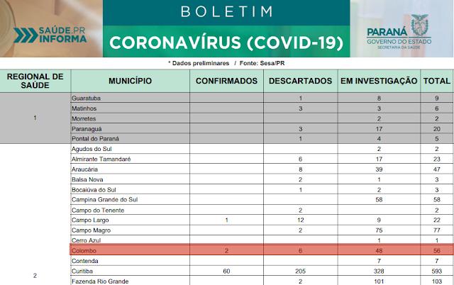 Colombo tem o segundo caso de coronavírus confirmado: Paraná sobe para 97 casos