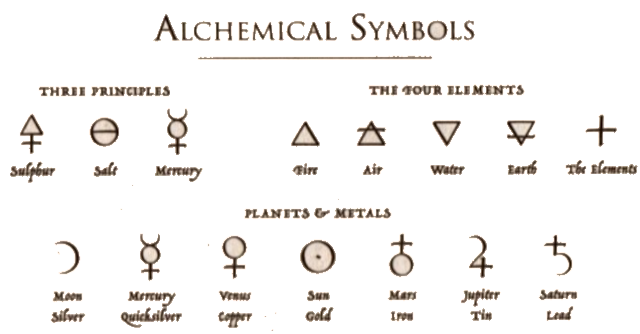 The language of symbols used in alchemy.
