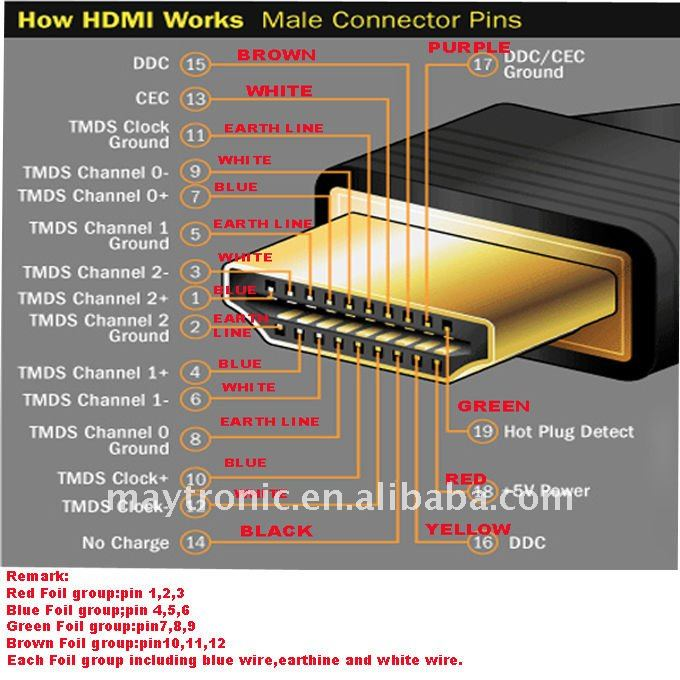 mengenal jenis kabel multichanel hdmi