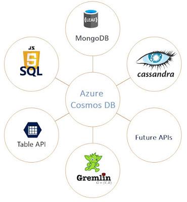 Cosmos DB APIs