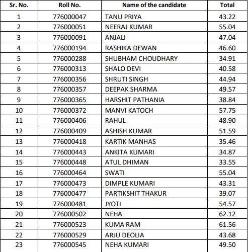 HPSSC Hamirpur Medical Laboratory Technician Grade-II  Post Code: 776 Final Result 2021