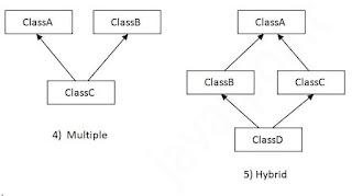 Multiple and Hybrid Inheritance