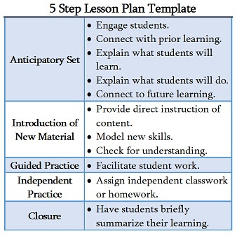 examples of ppp lesson plans