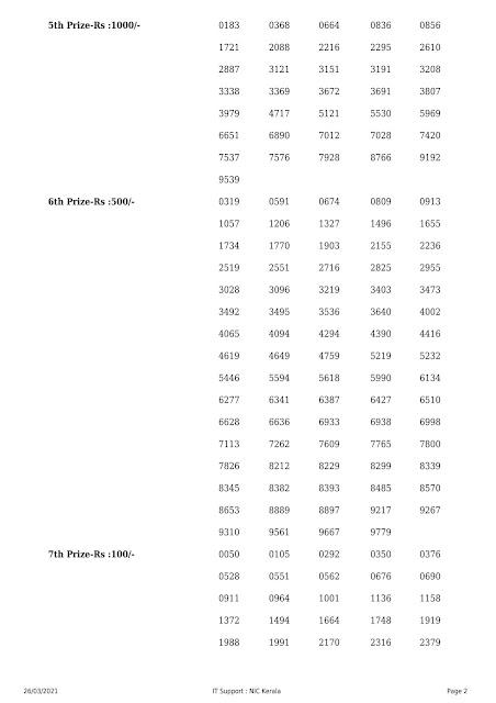Kerala Lottery result Result Nirmal NR-217 dated 26.03.2021 Part-2