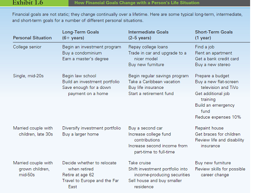 Types of financial goals   Finance Slide