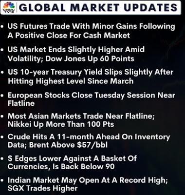 GLOBAL MARKET UPDATES - Rupeedesk Reports