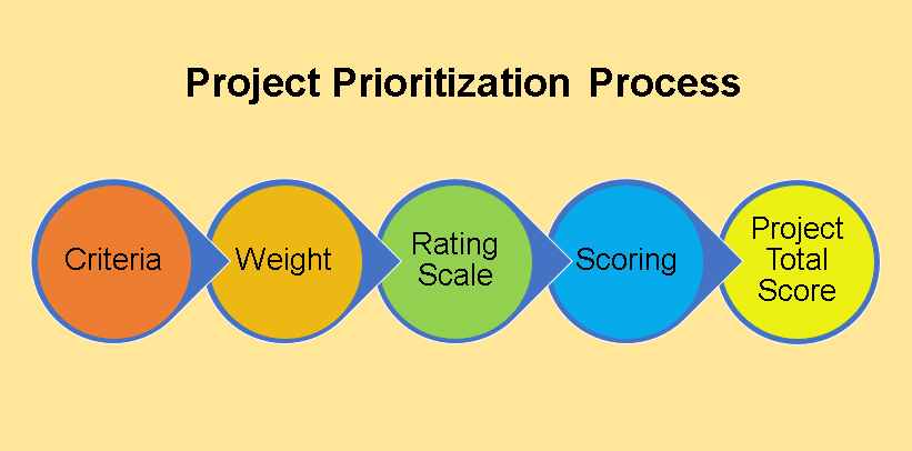 Prioritization matrix template excel set task and for Project prioritization criteria template