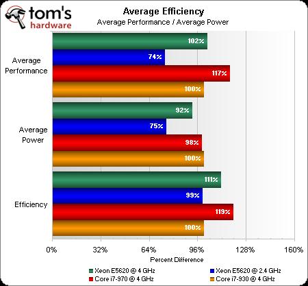 Processor Core i7 vs Xeon البروسيسور كور آي 7 أم البروسيسور