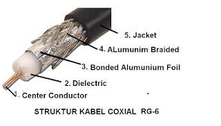 bagian luar dalam kabel coaxial