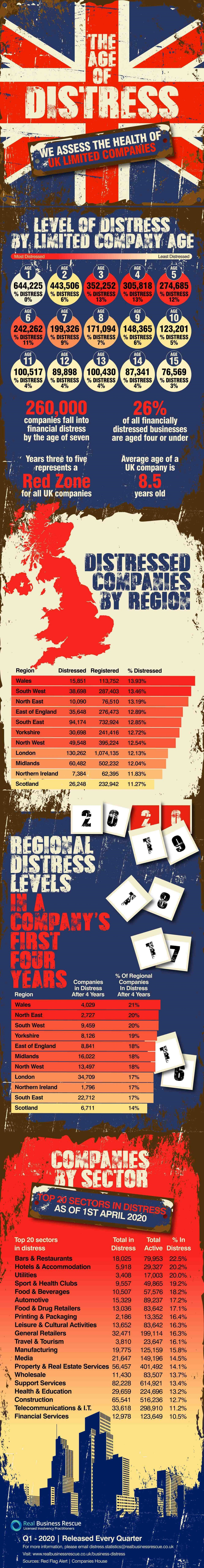 The Age Of Distress - Q1 2020 #infographic