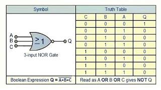 جدول الحقيقة لبوابة NOR المنطقية
