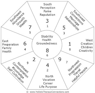 Holistic Therapy Connections: August Feng Shui Forecast