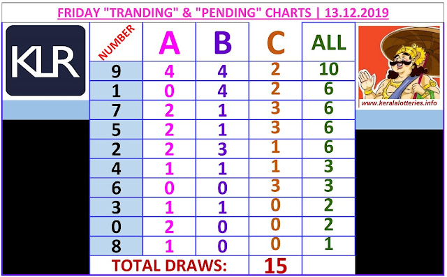 Kerala Lottery Winning Number Trending And Pending Chart of 15 draws on 13.12.2019
