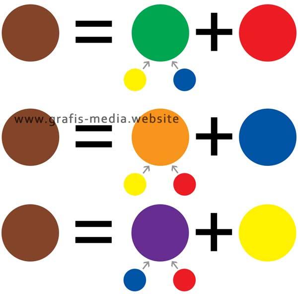 3 Cara Membuat Warna Cokelat Dengan Berbagai Kombinasi