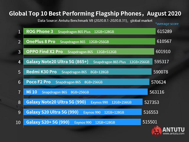 أفضل هواتف الفلاجشيب أداءً لعام 2020