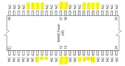 Pin configuration of NAND512 flash memory (TSOP48)