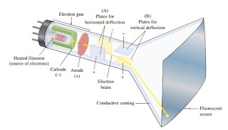 Cathode ray tube component