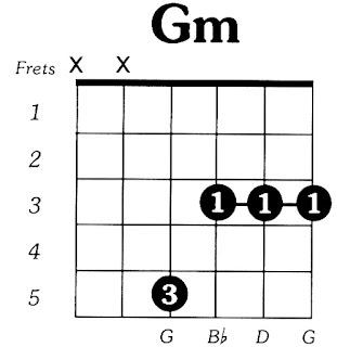kunci gitar Gm