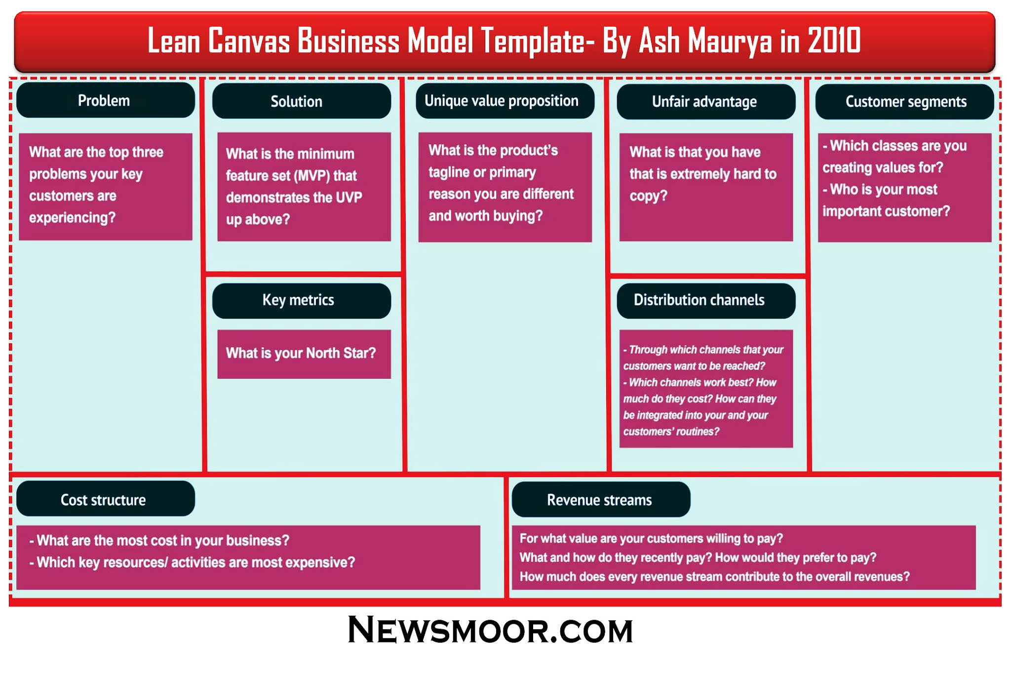 Lean Canvas Business Model- Lean Canvas Word Template Example