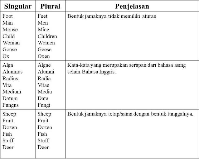 Contoh Noun | Clause Phrase | Proper Common Lengkap
