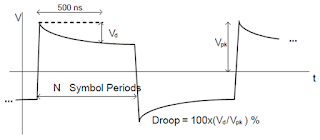 Maximum transmitter output droop should not exceed the specified maximum of 45%