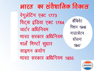 History of Constitution of India in Hindi