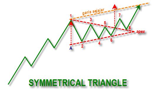 investasi emas dengan pola triangle
