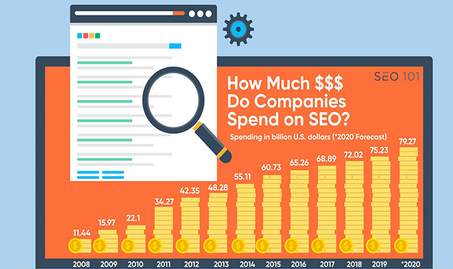 How Much Do Companies Spend on SEO?