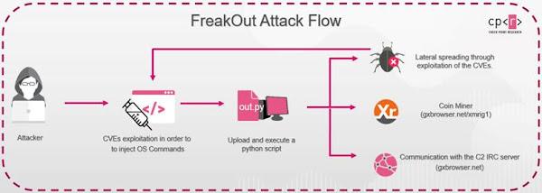 Check Point descobre em tempo real uma nova campanha de ciberataques que aproveita vulnerabilidades de Linux para infetar as equipas e roubar informação
